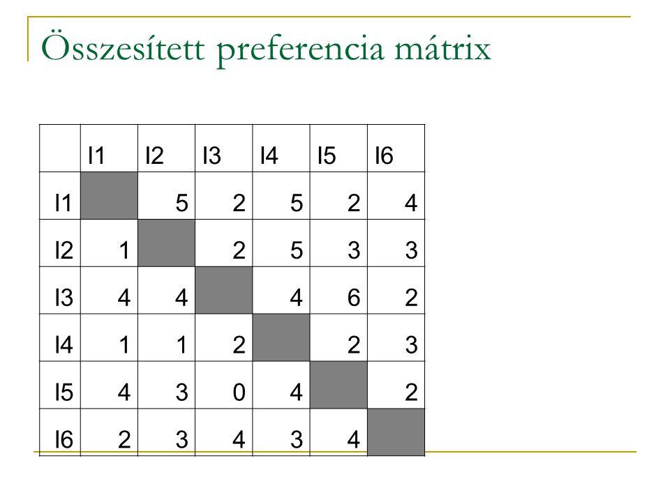 Összesített preferencia mátrix