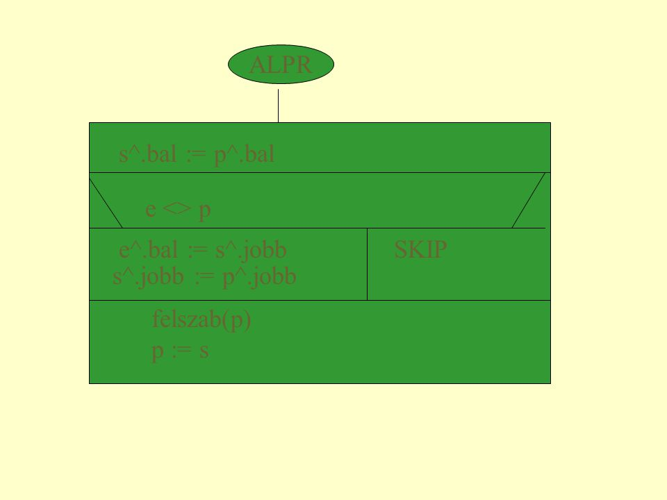 ALPR s^.bal := p^.bal. e <> p. e^.bal := s^.jobb SKIP. s^.jobb := p^.jobb. felszab(p)