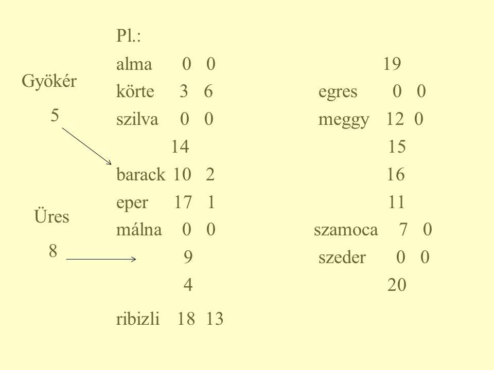 Pl.: alma 0 0 19. körte 3 6 egres 0 0. szilva 0 0 meggy 12 0.