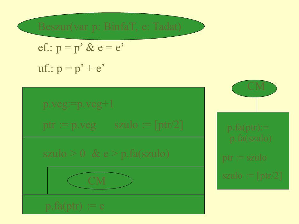 Beszur(var p: BinfaT, e: Tadat) ef.: p = p' & e = e' uf.: p = p' + e'