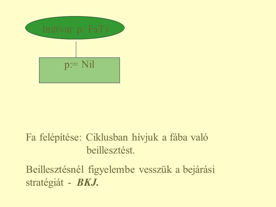 Init(var p: FaT) p:= Nil. Fa felépítése: Ciklusban hívjuk a fába való beillesztést.