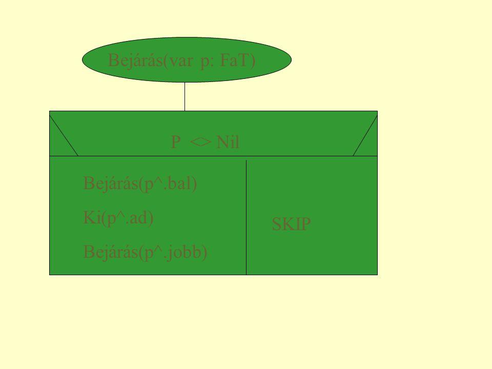 Bejárás(var p: FaT) P <> Nil Bejárás(p^.bal) Ki(p^.ad) Bejárás(p^.jobb) SKIP