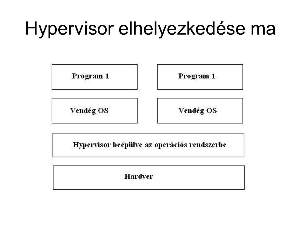 Hypervisor elhelyezkedése ma
