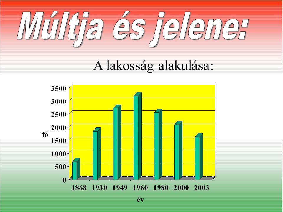 Múltja és jelene: A lakosság alakulása: