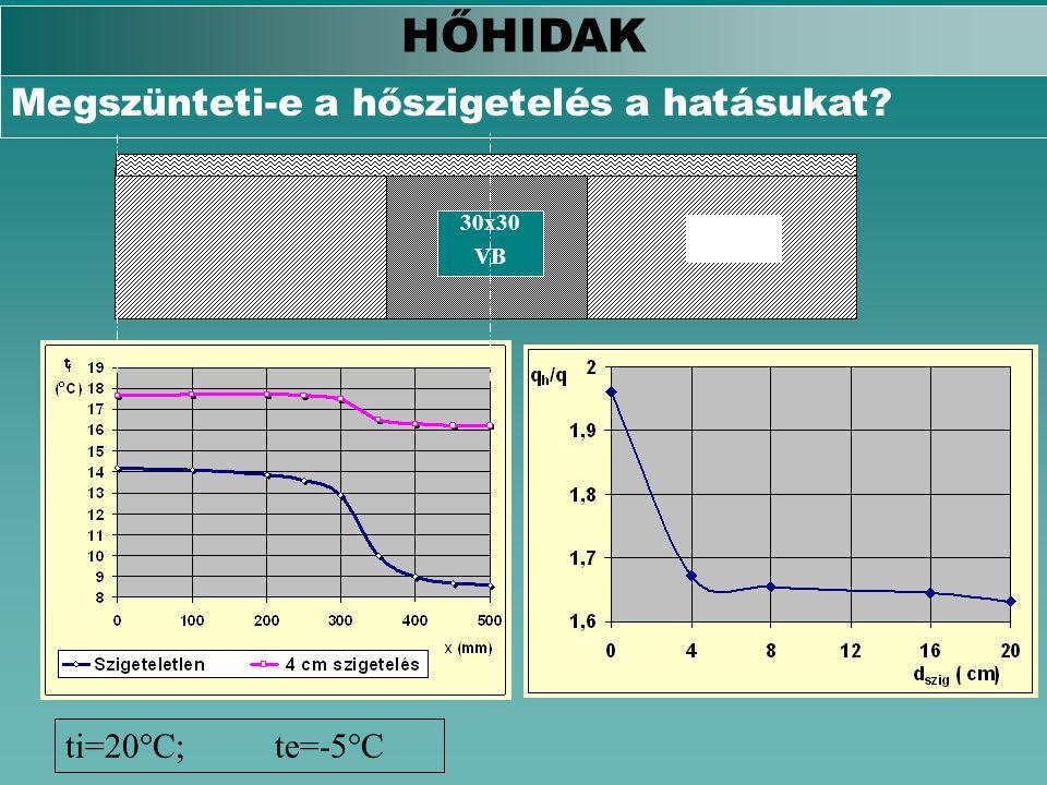 HŐHIDAK Megszünteti-e a hőszigetelés a hatásukat ti=20°C; te=-5°C