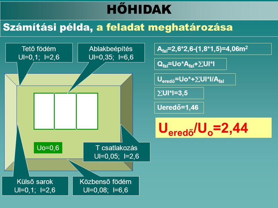 Ueredő/Uo=2,44 HŐHIDAK Számítási példa, a feladat meghatározása
