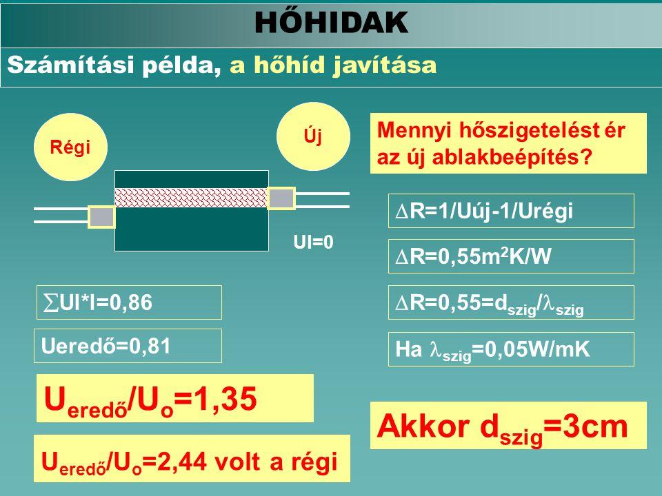 Ueredő/Uo=1,35 Akkor dszig=3cm HŐHIDAK Ueredő/Uo=2,44 volt a régi