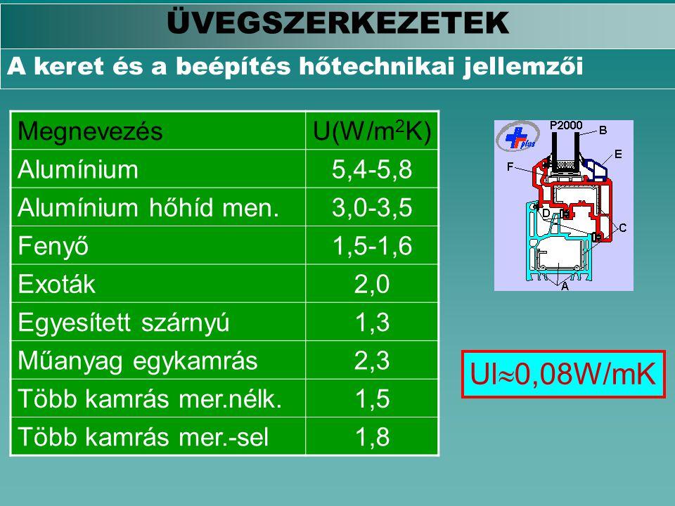 ÜVEGSZERKEZETEK Ul0,08W/mK Megnevezés U(W/m2K) Alumínium 5,4-5,8