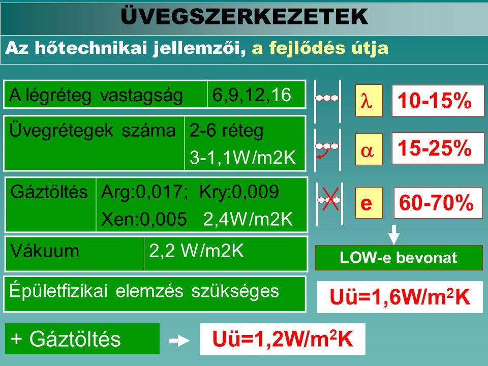 ÜVEGSZERKEZETEK   e 10-15% 15-25% 60-70% Uü=1,6W/m2K + Gáztöltés