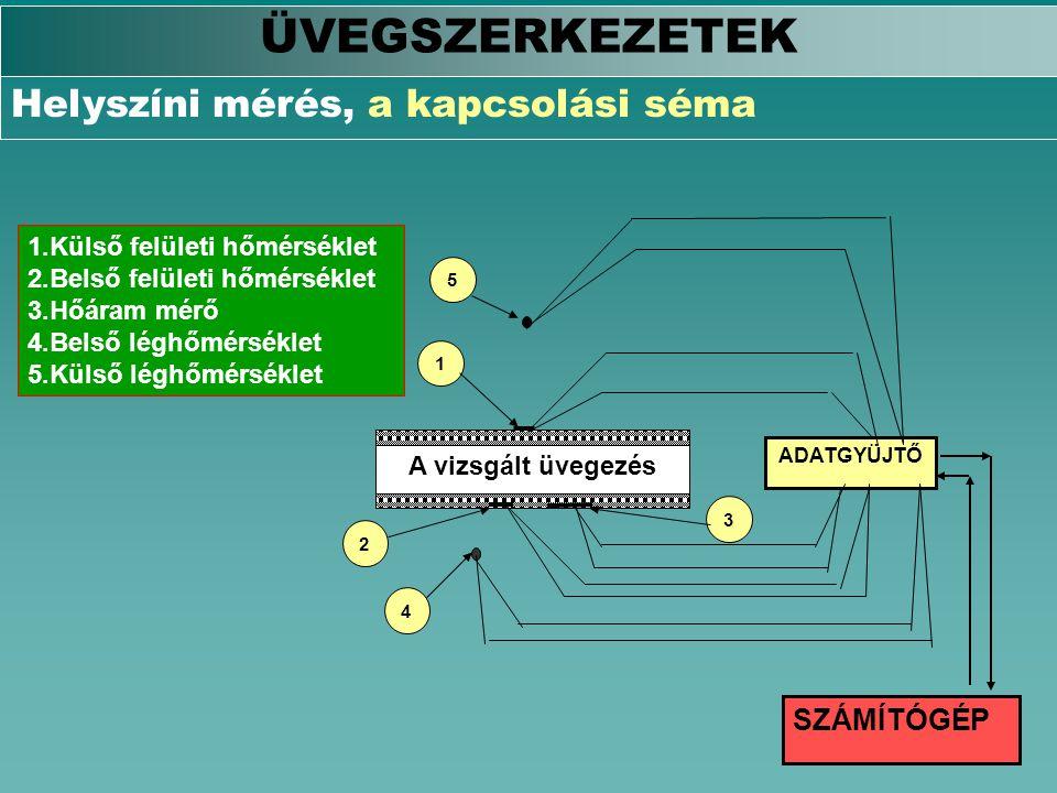 ÜVEGSZERKEZETEK Helyszíni mérés, a kapcsolási séma SZÁMÍTÓGÉP