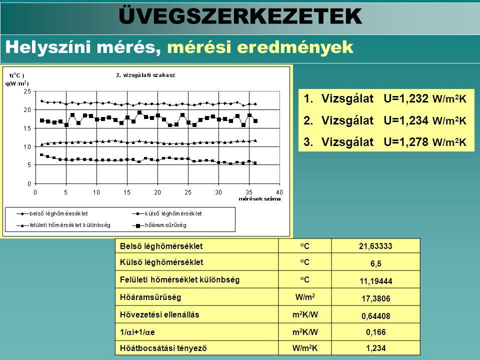 ÜVEGSZERKEZETEK Helyszíni mérés, mérési eredmények
