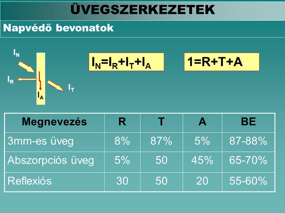 ÜVEGSZERKEZETEK IN=IR+IT+IA 1=R+T+A Megnevezés R T A BE 3mm-es üveg 8%