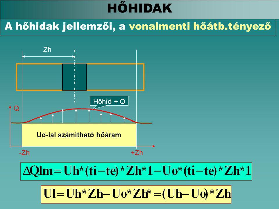 A hőhidak jellemzői, a vonalmenti hőátb.tényező