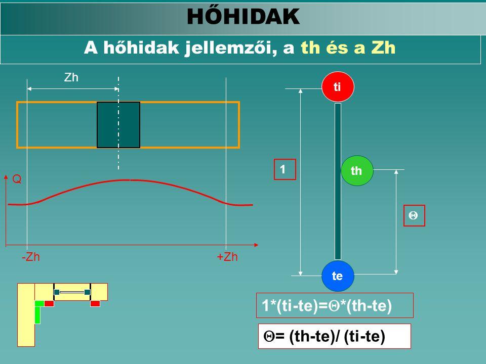 A hőhidak jellemzői, a th és a Zh