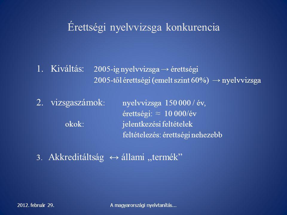 Érettségi nyelvvizsga konkurencia