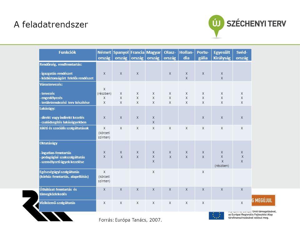 A feladatrendszer Forrás: Európa Tanács, 2007. Funkciók Németország
