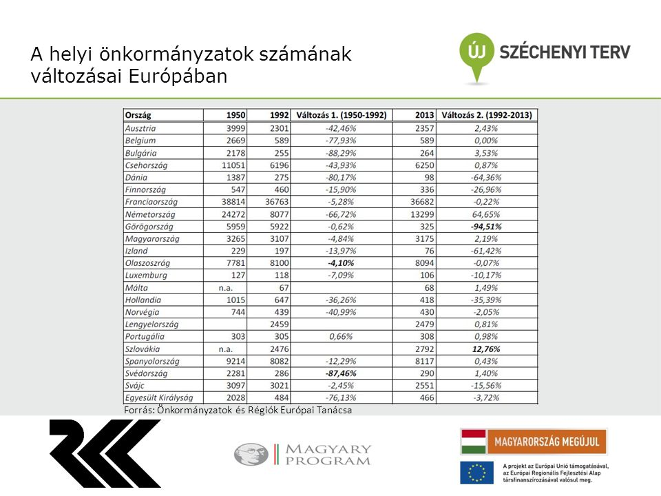 A helyi önkormányzatok számának változásai Európában