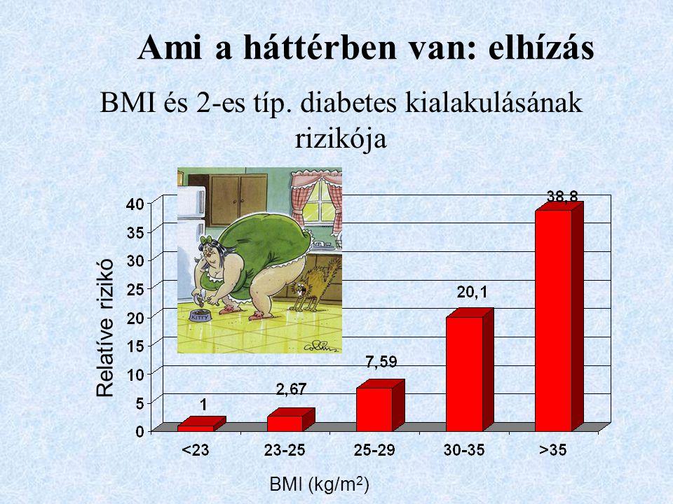 BMI és 2-es típ. diabetes kialakulásának rizikója