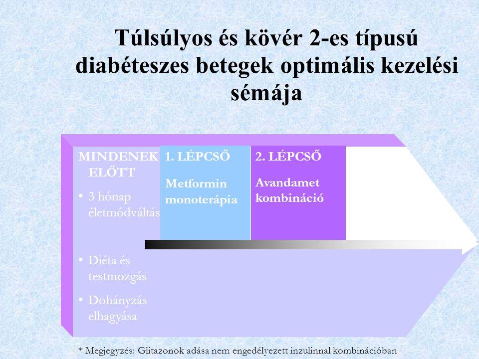 Túlsúlyos és kövér 2-es típusú diabéteszes betegek optimális kezelési sémája
