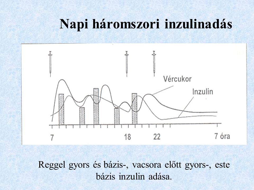 Napi háromszori inzulinadás