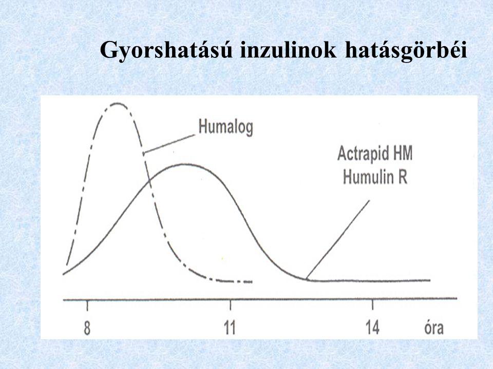 Gyorshatású inzulinok hatásgörbéi