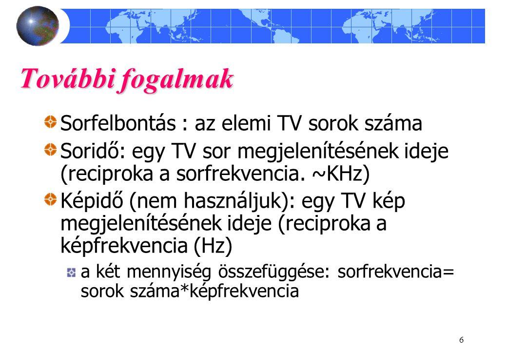További fogalmak Sorfelbontás : az elemi TV sorok száma