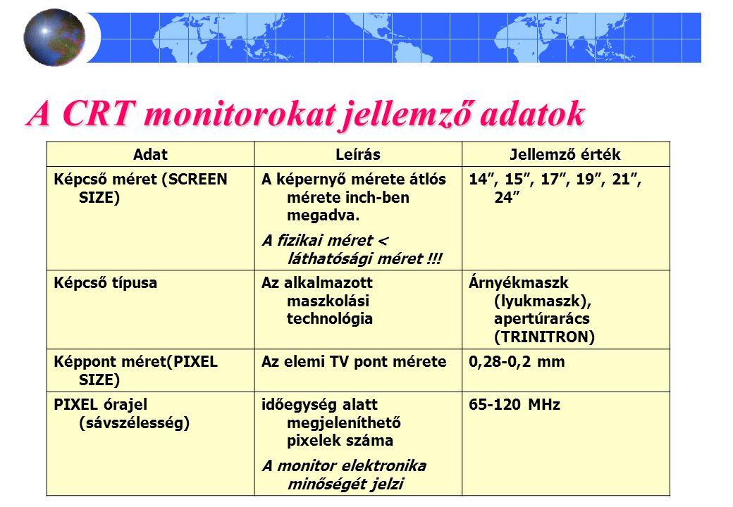 A CRT monitorokat jellemző adatok