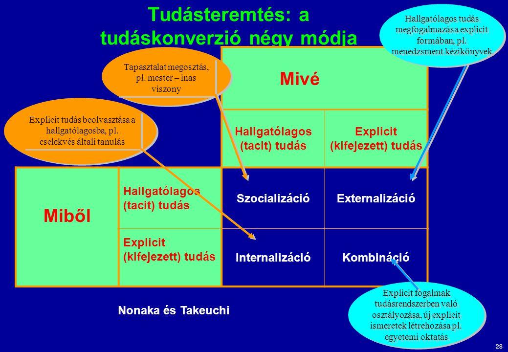 Tudásteremtés: a tudáskonverzió négy módja