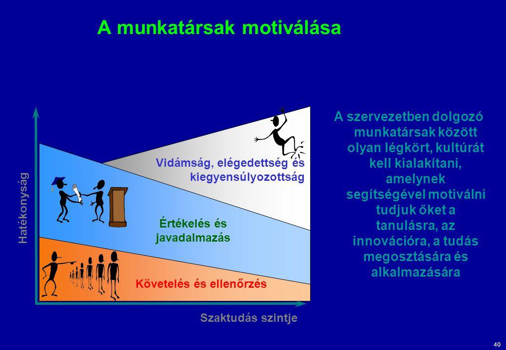 A munkatársak motiválása