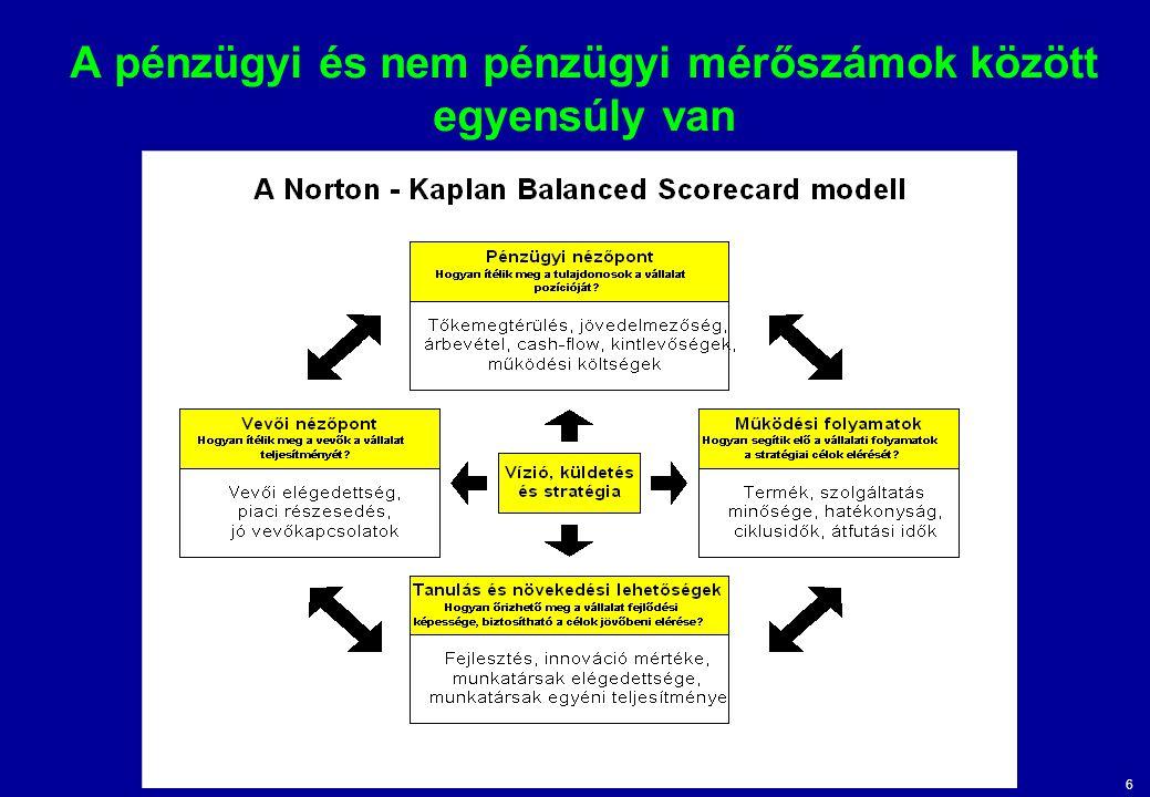 A pénzügyi és nem pénzügyi mérőszámok között egyensúly van