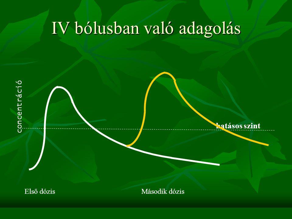 IV bólusban való adagolás