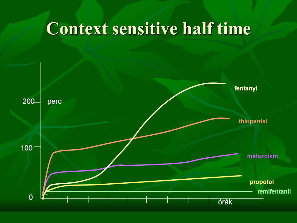 Context sensitive half time