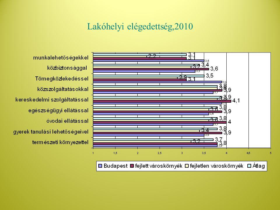 Lakóhelyi elégedettség,2010