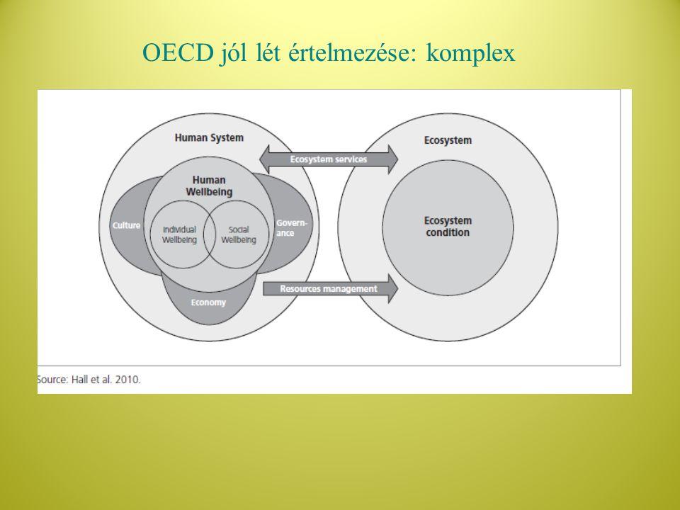OECD jól lét értelmezése: komplex