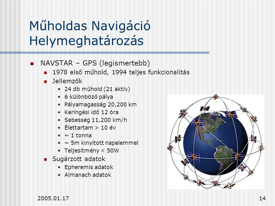 Műholdas Navigáció Helymeghatározás