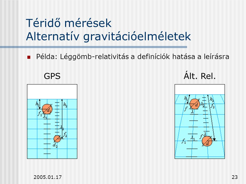 Téridő mérések Alternatív gravitációelméletek