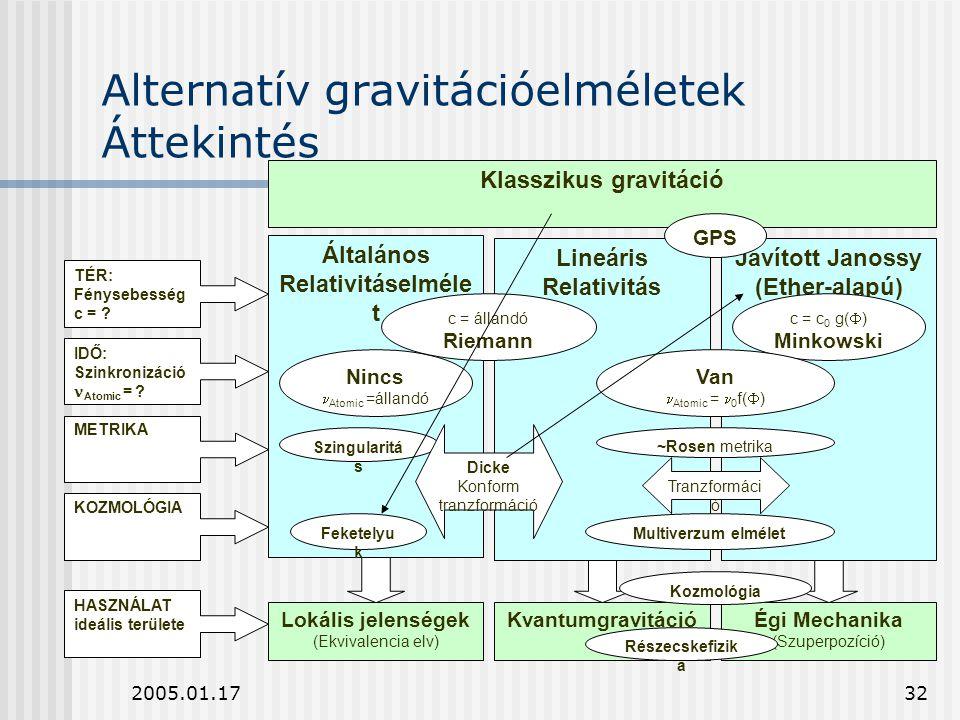 Alternatív gravitációelméletek Áttekintés