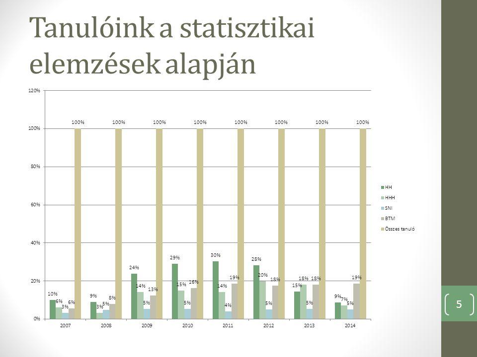 Tanulóink a statisztikai elemzések alapján