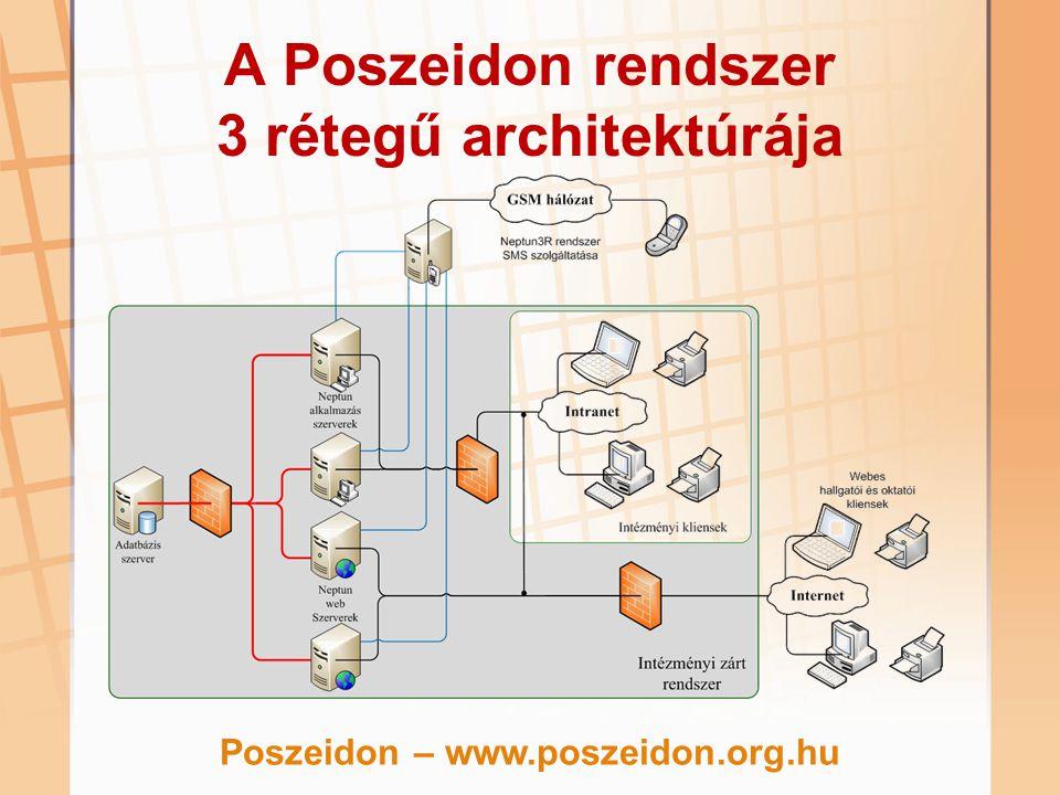 A Poszeidon rendszer 3 rétegű architektúrája