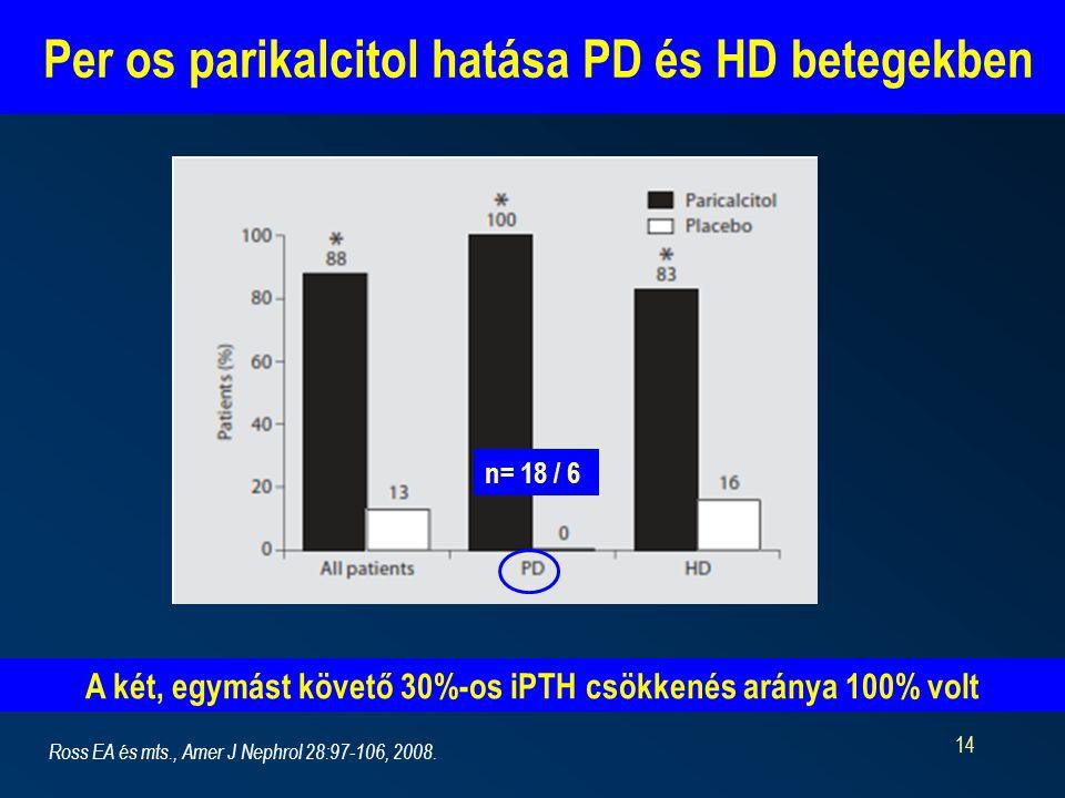 Per os parikalcitol hatása PD és HD betegekben