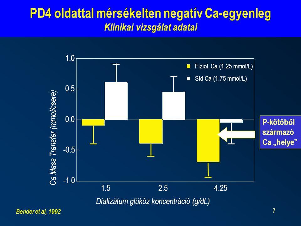 PD4 oldattal mérsékelten negatív Ca-egyenleg Klinikai vizsgálat adatai