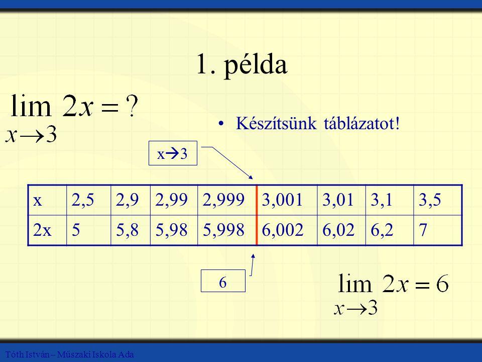 1. példa Készítsünk táblázatot! x 2,5 2,9 2,99 2,999 3,001 3,01 3,1