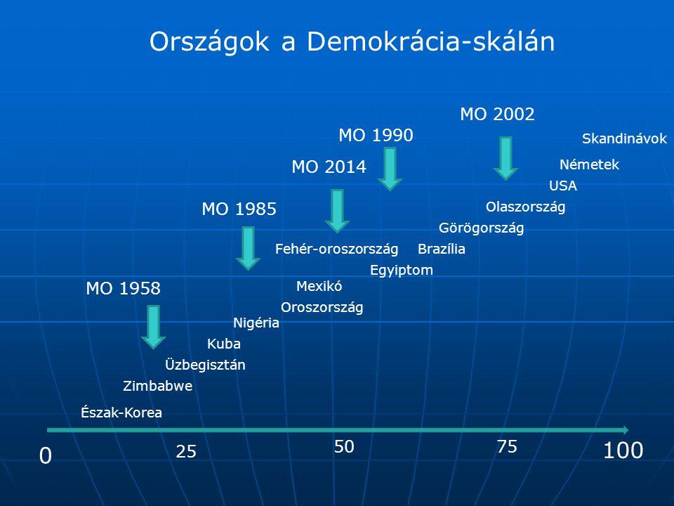 Országok a Demokrácia-skálán