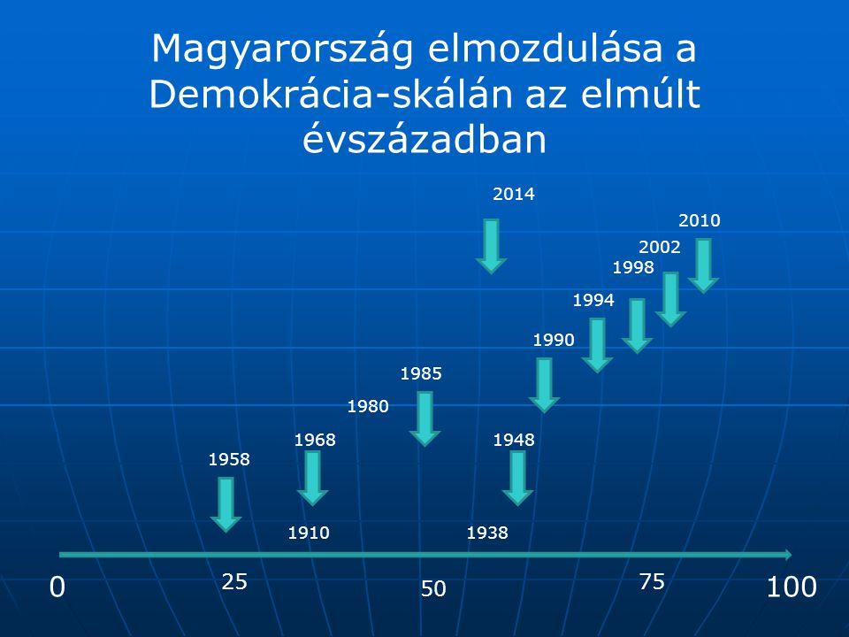 Magyarország elmozdulása a Demokrácia-skálán az elmúlt évszázadban