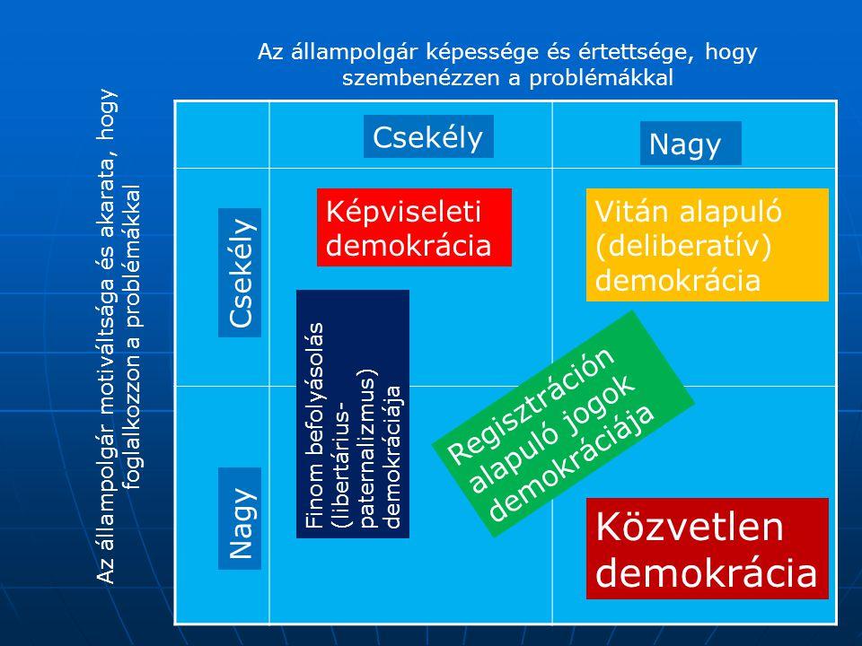 Közvetlen demokrácia Csekély Nagy Képviseleti demokrácia