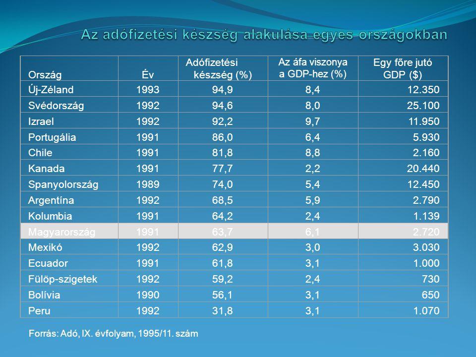 Az adófizetési készség alakulása egyes országokban