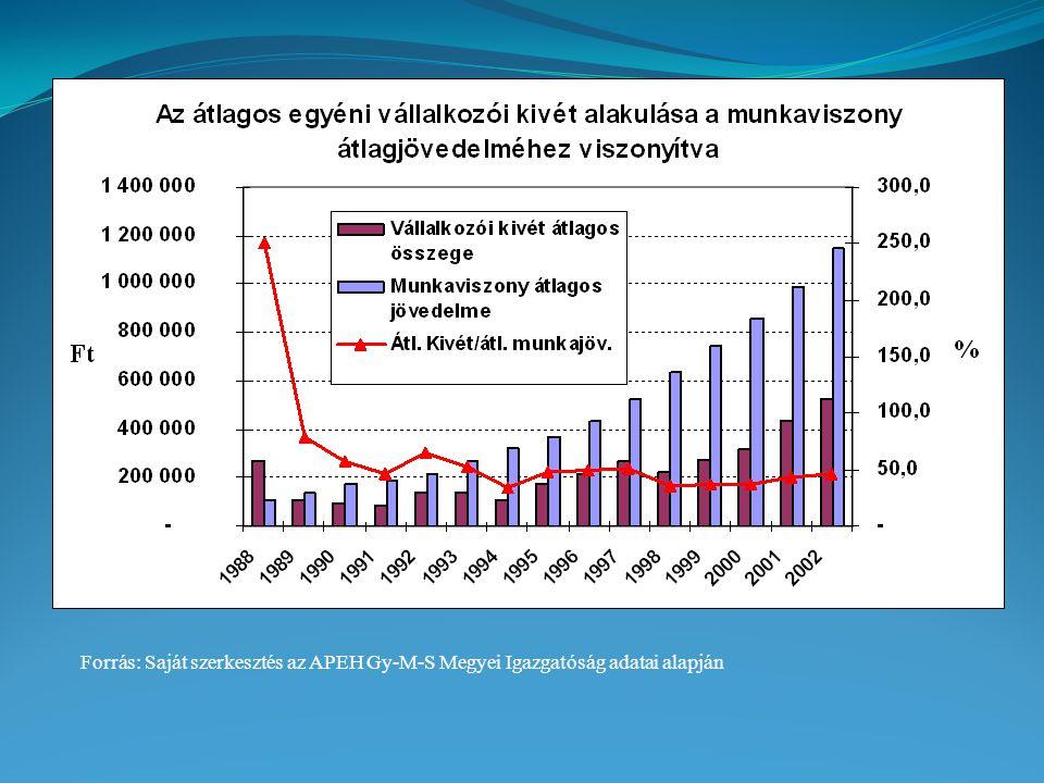 Forrás: Saját szerkesztés az APEH Gy-M-S Megyei Igazgatóság adatai alapján