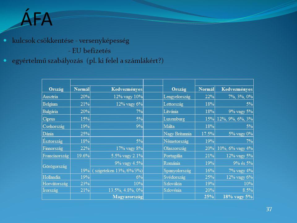 ÁFA kulcsok csökkentése - versenyképesség - EU befizetés