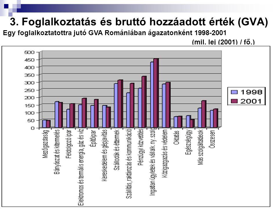 3. Foglalkoztatás és bruttó hozzáadott érték (GVA)