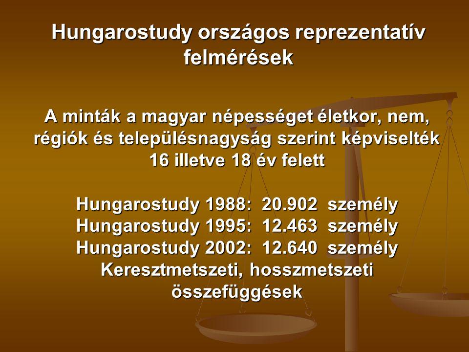 Hungarostudy országos reprezentatív felmérések